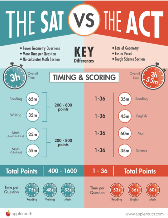 infographic: The SAT versus the ACT.